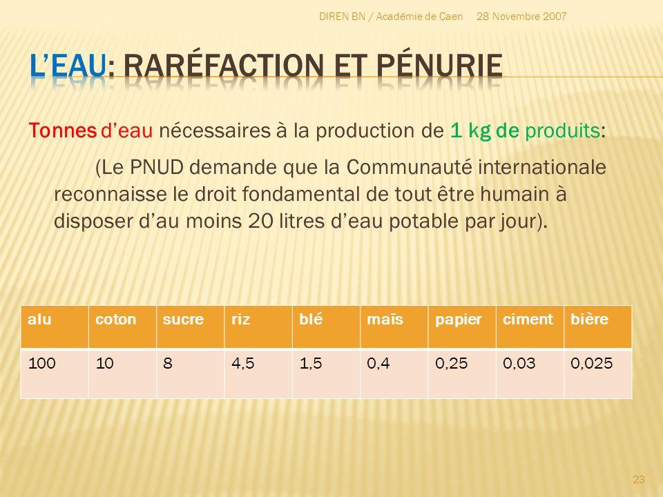 Tonnes deau nécessaires à la production de 1 kg de produits: (Le PNUD demande que la Communauté internationale reconnaisse le droit fondamental de tou