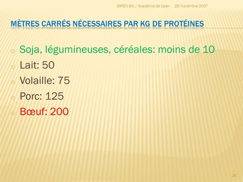 o Soja, légumineuses, céréales: moins de 10 o Lait: 50 o Volaille: 75 o Porc: 125 o Bœuf: 200 28 Novembre 2007DIREN BN / Académie de Caen 26