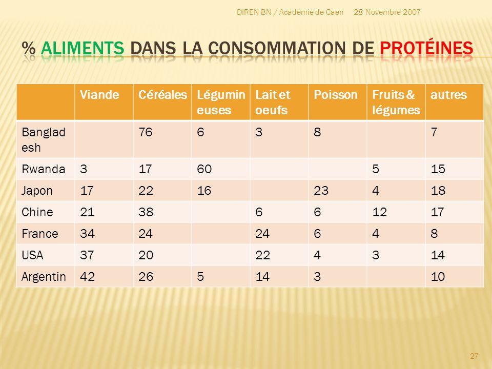 28 Novembre 2007DIREN BN / Académie de Caen 27 ViandeCéréalesLégumin euses Lait et oeufs PoissonFruits & légumes autres Banglad esh 766387 Rwanda31760