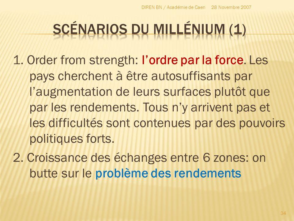 1. Order from strength: lordre par la force. Les pays cherchent à être autosuffisants par laugmentation de leurs surfaces plutôt que par les rendement