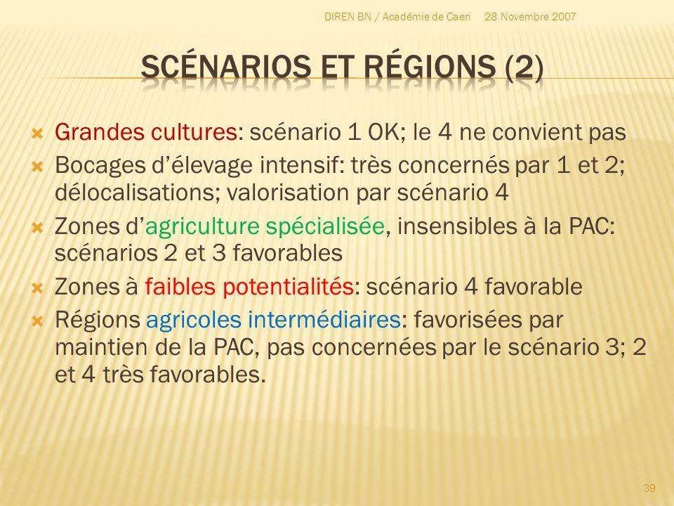 Grandes cultures: scénario 1 OK; le 4 ne convient pas Bocages délevage intensif: très concernés par 1 et 2; délocalisations; valorisation par scénario