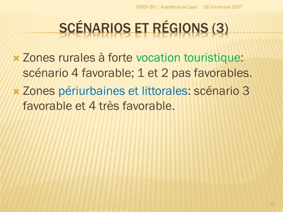 Zones rurales à forte vocation touristique: scénario 4 favorable; 1 et 2 pas favorables. Zones périurbaines et littorales: scénario 3 favorable et 4 t