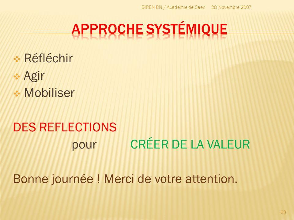 Réfléchir Agir Mobiliser DES REFLECTIONS pourCRÉER DE LA VALEUR Bonne journée ! Merci de votre attention. 28 Novembre 2007DIREN BN / Académie de Caen