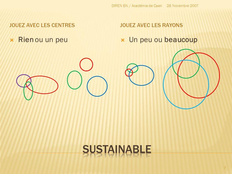 Rapprocher les centres et agrandir les rayons 28 Novembre 2007DIREN BN / Académie de Caen 8 Economique Ecologique Social DURABLE équitable vivable viable