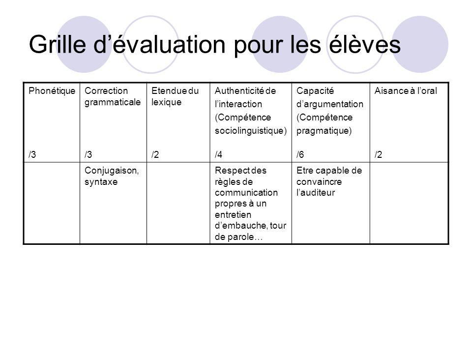 Grille dévaluation pour les élèves Phonétique /3 Correction grammaticale /3 Etendue du lexique /2 Authenticité de linteraction (Compétence sociolingui
