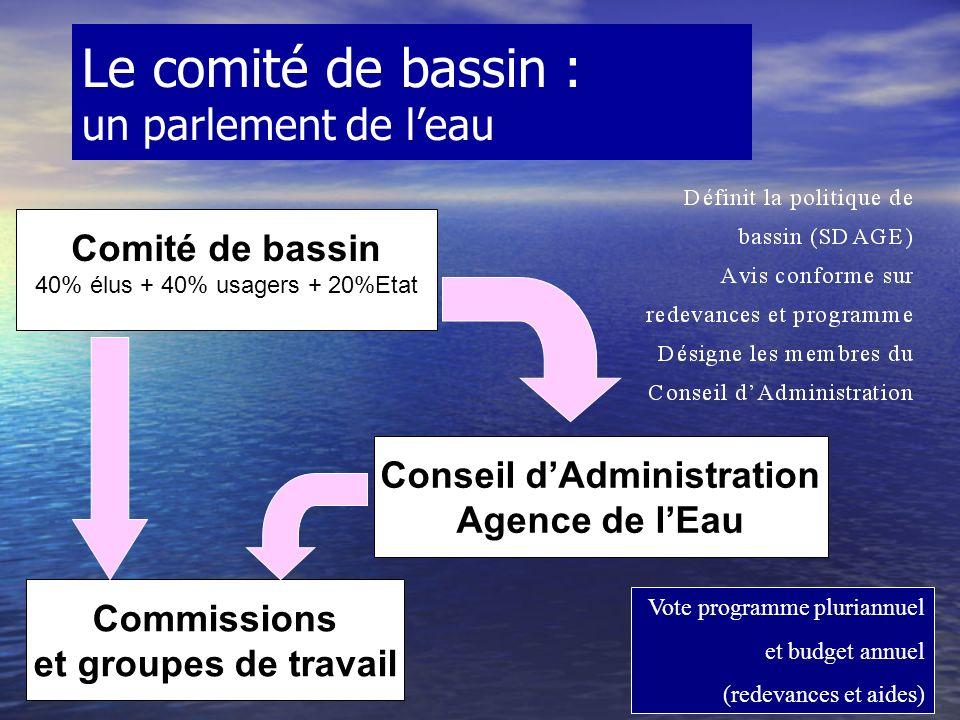 Le comité de bassin : un parlement de leau Comité de bassin 40% élus + 40% usagers + 20%Etat Conseil dAdministration Agence de lEau Commissions et groupes de travail Vote programme pluriannuel et budget annuel (redevances et aides)