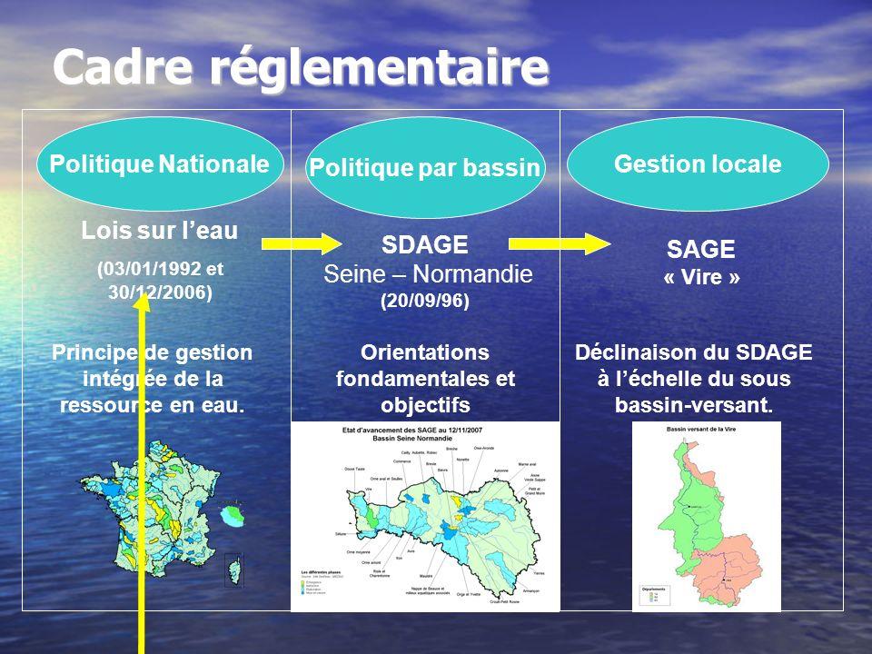 Cadre réglementaire Politique Nationale Politique par bassin Gestion locale Lois sur leau (03/01/1992 et 30/12/2006) SAGE « Vire » Principe de gestion intégrée de la ressource en eau.