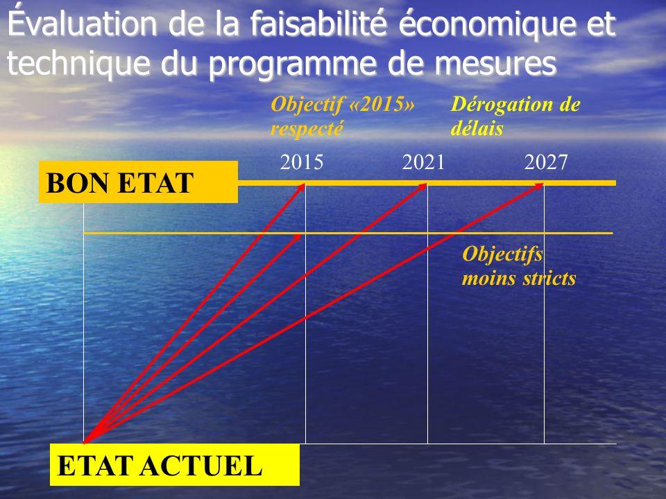 BON ETAT ETAT ACTUEL 201520212027 Dérogation de délais Évaluation de la faisabilité économique et technique du programme de mesures Objectif «2015» re