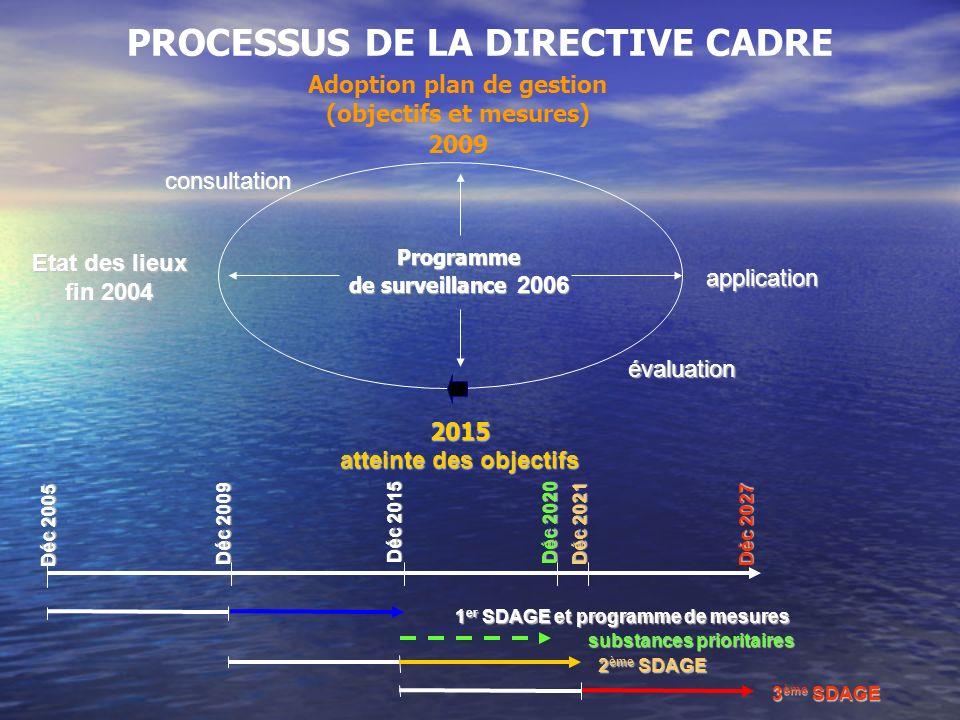 PROCESSUS DE LA DIRECTIVE CADRE Adoption plan de gestion (objectifs et mesures) 2009 substances prioritaires 3 ème SDAGE 2 ème SDAGE Déc 2005 Déc 2009