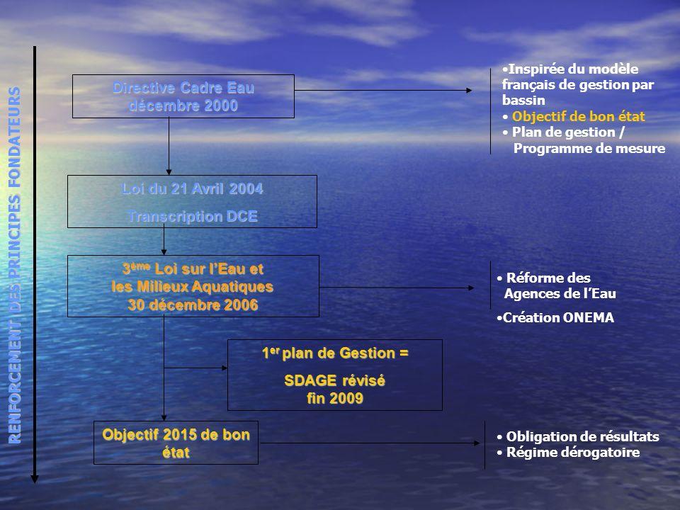 1 er plan de Gestion = SDAGE révisé fin 2009 RENFORCEMENT DES PRINCIPES FONDATEURS Objectif 2015 de bon état Obligation de résultats Régime dérogatoir