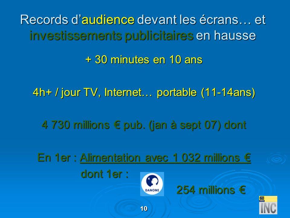10 Records daudience devant les écrans… et investissements publicitaires en hausse + 30 minutes en 10 ans 4h+ / jour TV, Internet… portable (11-14ans)