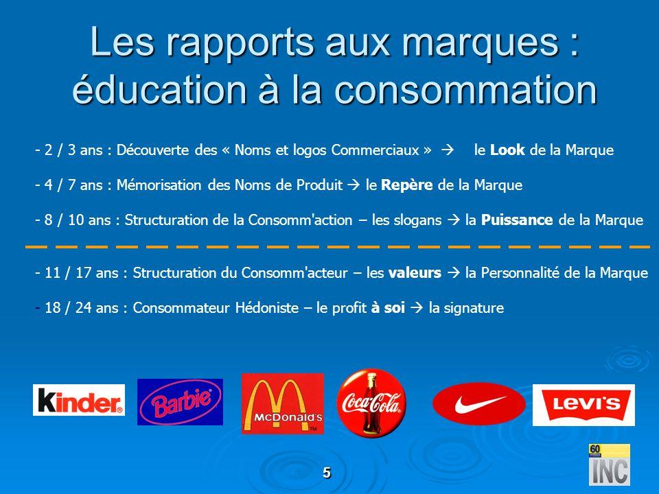 5 Les rapports aux marques : éducation à la consommation - 2 / 3 ans : Découverte des « Noms et logos Commerciaux » le Look de la Marque - 4 / 7 ans :