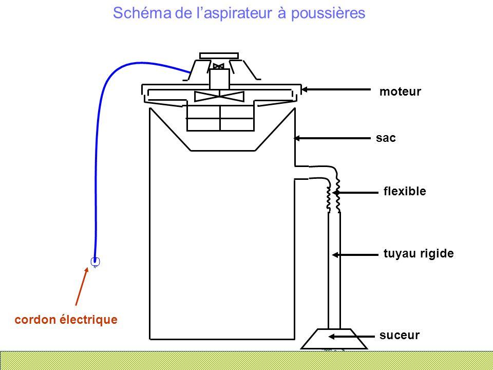 Schéma de laspirateur à poussières suceur tuyau rigide flexible sac moteur cordon électrique