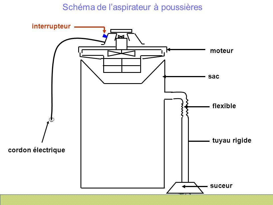 Schéma de laspirateur à poussières suceur tuyau rigide flexible sac cordon électrique interrupteur moteur