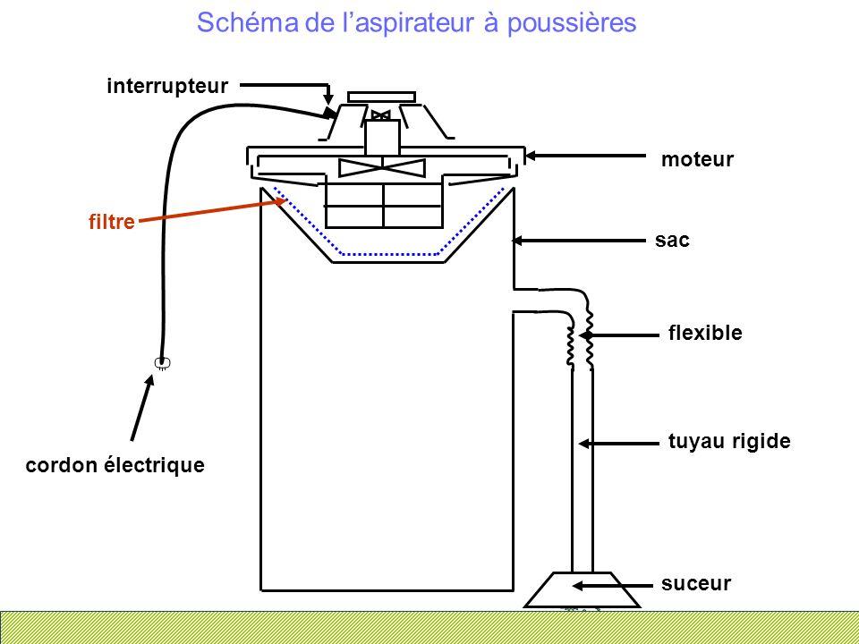 Schéma de laspirateur à poussières suceur tuyau rigide flexible sac cordon électrique interrupteur filtre moteur