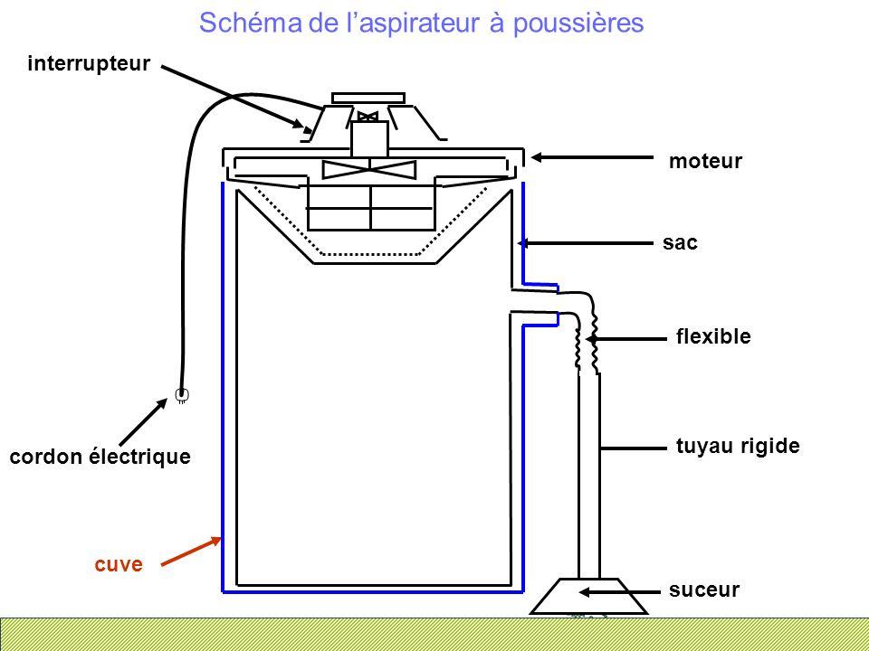 Schéma de laspirateur à poussières suceur tuyau rigide flexible sac interrupteur cordon électrique cuve moteur