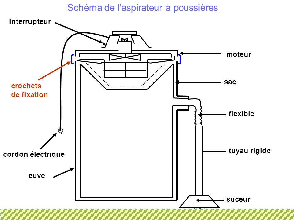 Schéma de laspirateur à poussières suceur tuyau rigide flexible sac interrupteur cordon électrique cuve crochets de fixation moteur
