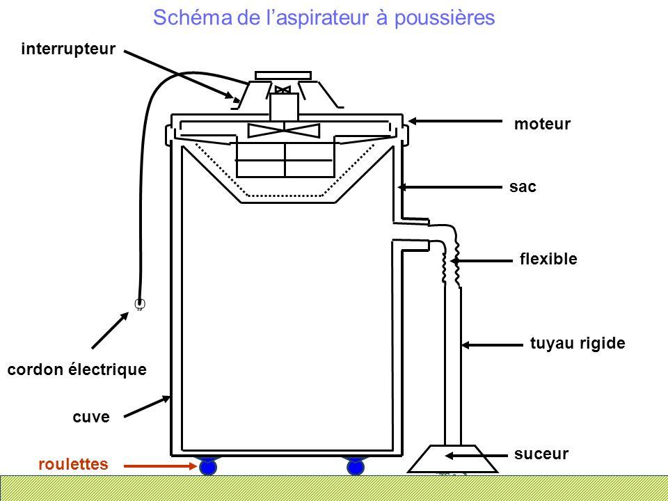 Schéma de laspirateur à poussières suceur flexible sac interrupteur cordon électrique cuve tuyau rigide roulettes moteur