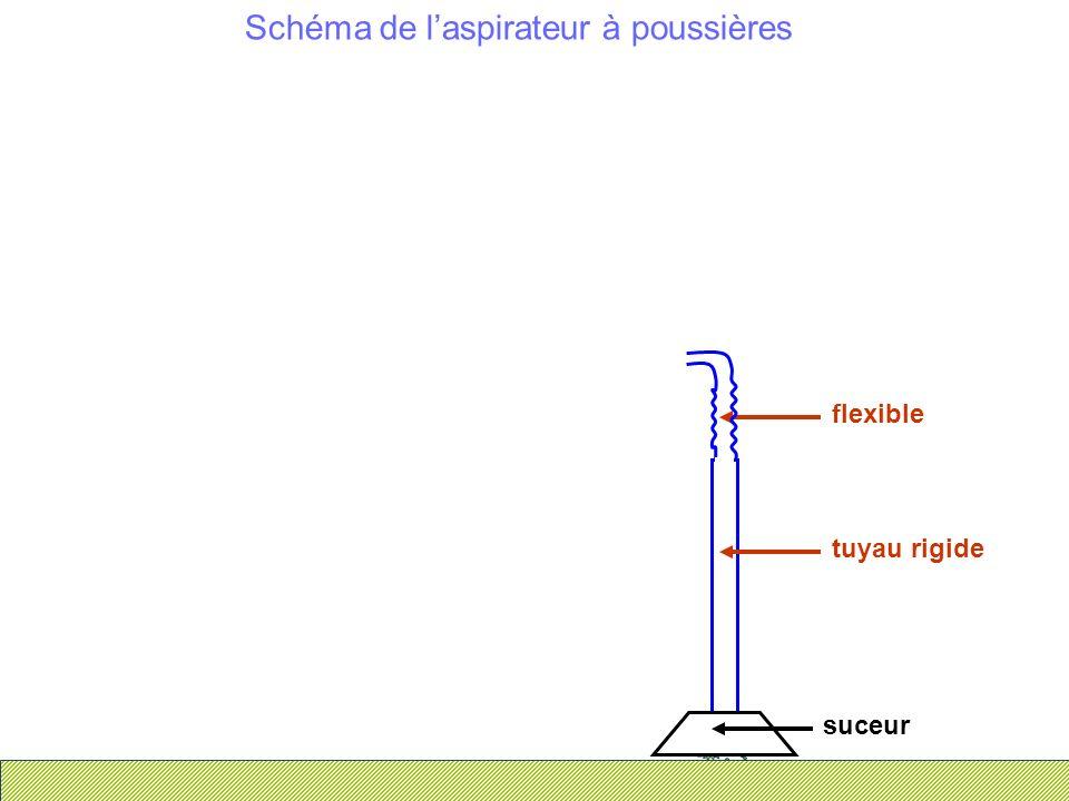 Schéma de laspirateur à poussières suceur tuyau rigide flexible