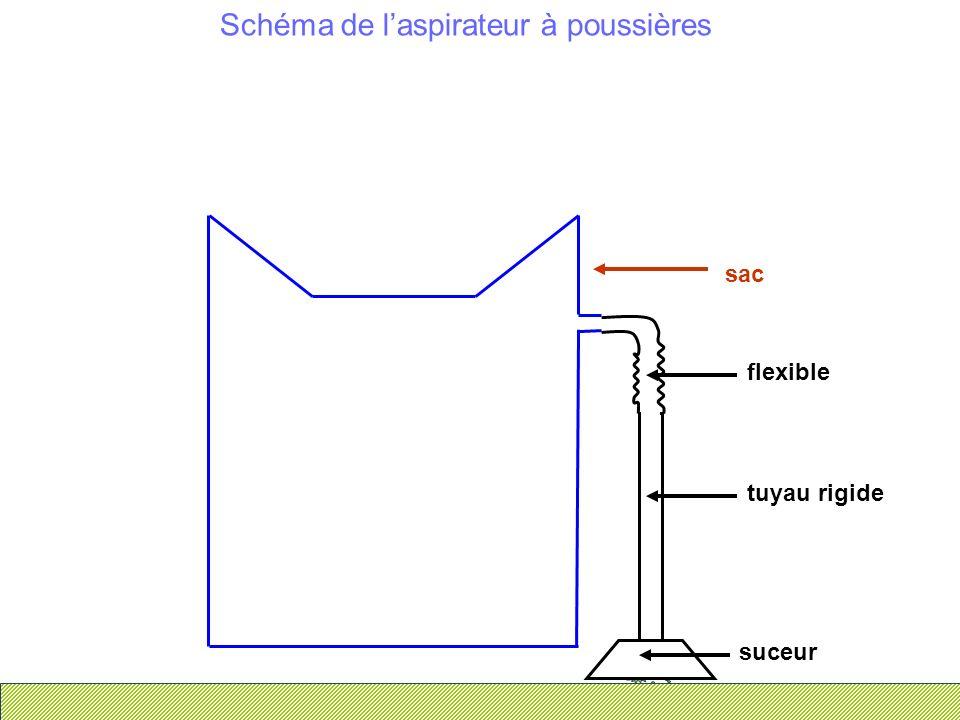 Schéma de laspirateur à poussières suceur tuyau rigide flexible sac