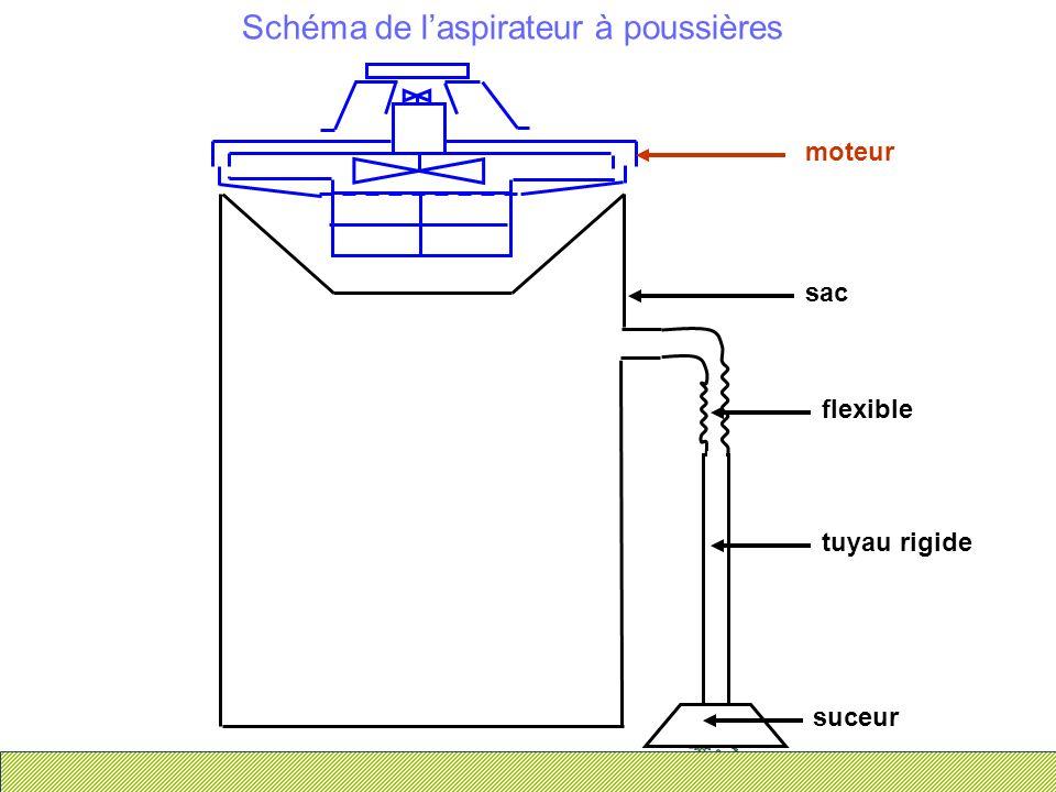 Schéma de laspirateur à poussières suceur tuyau rigide flexible sac moteur