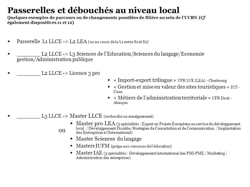 Passerelles et débouchés au niveau local Quelques exemples de parcours ou de changements possibles de filière au sein de lUCBN (Cf également diapositi