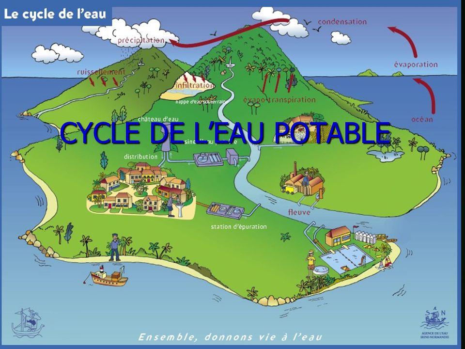 8 Leau pénètre dans les nappes souterraines et alimente les cours deau, les lacs et les océans