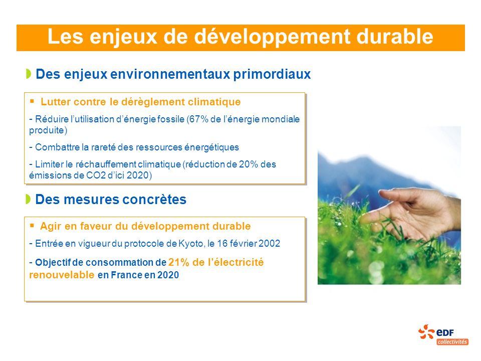 Les enjeux de développement durable Des enjeux environnementaux primordiaux Lutter contre le dérèglement climatique - Réduire lutilisation dénergie fossile (67% de lénergie mondiale produite) - Combattre la rareté des ressources énergétiques - Limiter le réchauffement climatique (réduction de 20% des émissions de CO2 dici 2020) Lutter contre le dérèglement climatique - Réduire lutilisation dénergie fossile (67% de lénergie mondiale produite) - Combattre la rareté des ressources énergétiques - Limiter le réchauffement climatique (réduction de 20% des émissions de CO2 dici 2020) Des mesures concrètes Agir en faveur du développement durable - Entrée en vigueur du protocole de Kyoto, le 16 février 2002 - Objectif de consommation de 21% de lélectricité renouvelable en France en 2020 Agir en faveur du développement durable - Entrée en vigueur du protocole de Kyoto, le 16 février 2002 - Objectif de consommation de 21% de lélectricité renouvelable en France en 2020