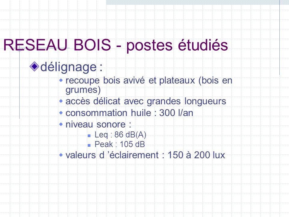 RESEAU BOIS - postes étudiés délignage : recoupe bois avivé et plateaux (bois en grumes) accès délicat avec grandes longueurs consommation huile : 300