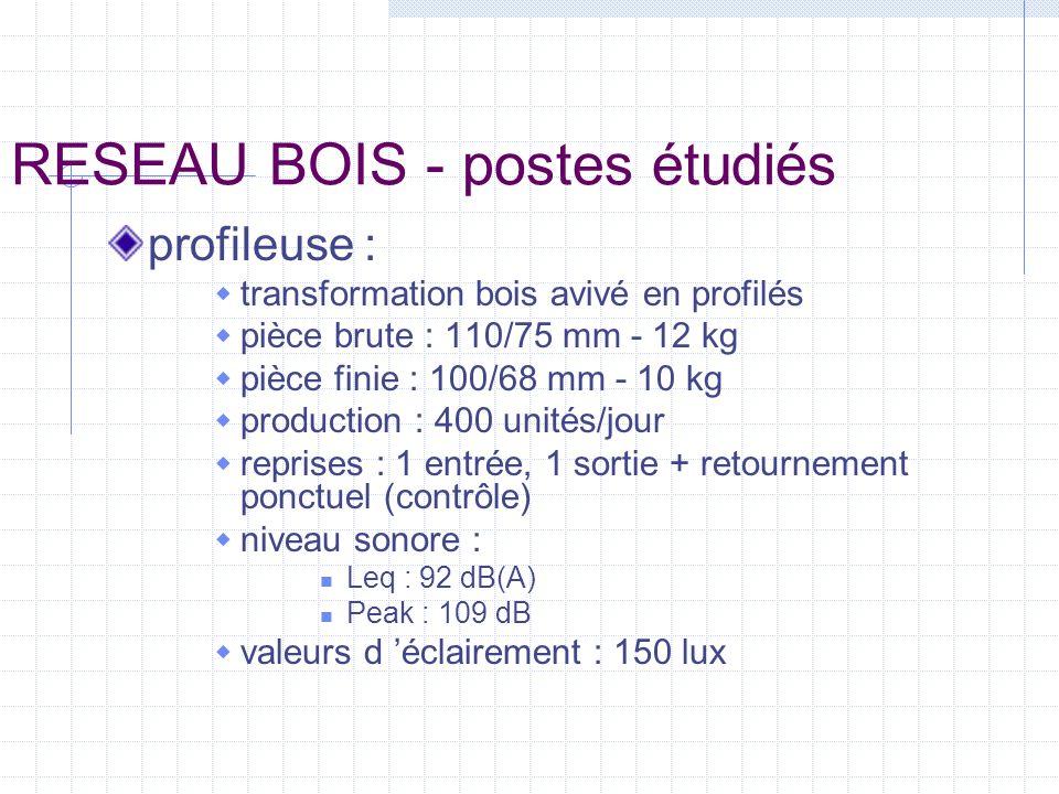 RESEAU BOIS - postes étudiés profileuse : transformation bois avivé en profilés pièce brute : 110/75 mm - 12 kg pièce finie : 100/68 mm - 10 kg produc