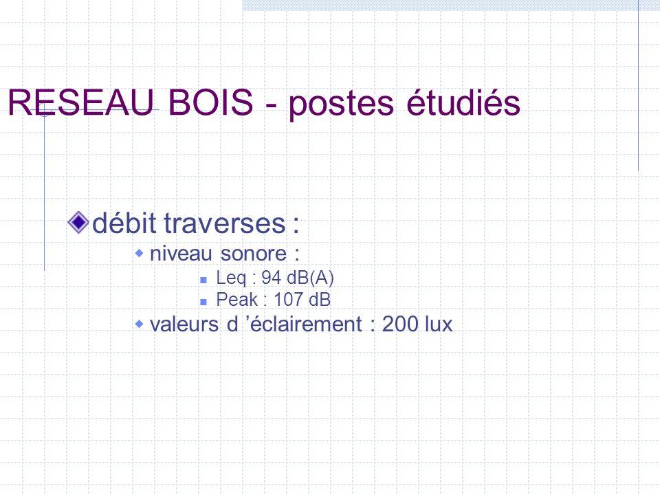 RESEAU BOIS - postes étudiés débit traverses : niveau sonore : Leq : 94 dB(A) Peak : 107 dB valeurs d éclairement : 200 lux
