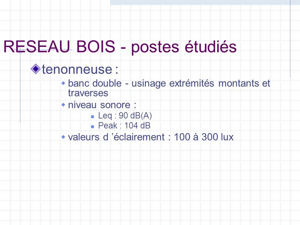 RESEAU BOIS - postes étudiés tenonneuse : banc double - usinage extrémités montants et traverses niveau sonore : Leq : 90 dB(A) Peak : 104 dB valeurs