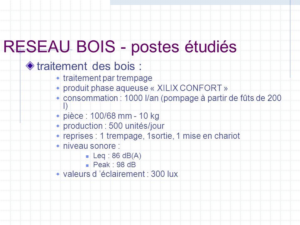 RESEAU BOIS - postes étudiés traitement des bois : traitement par trempage produit phase aqueuse « XILIX CONFORT » consommation : 1000 l/an (pompage à