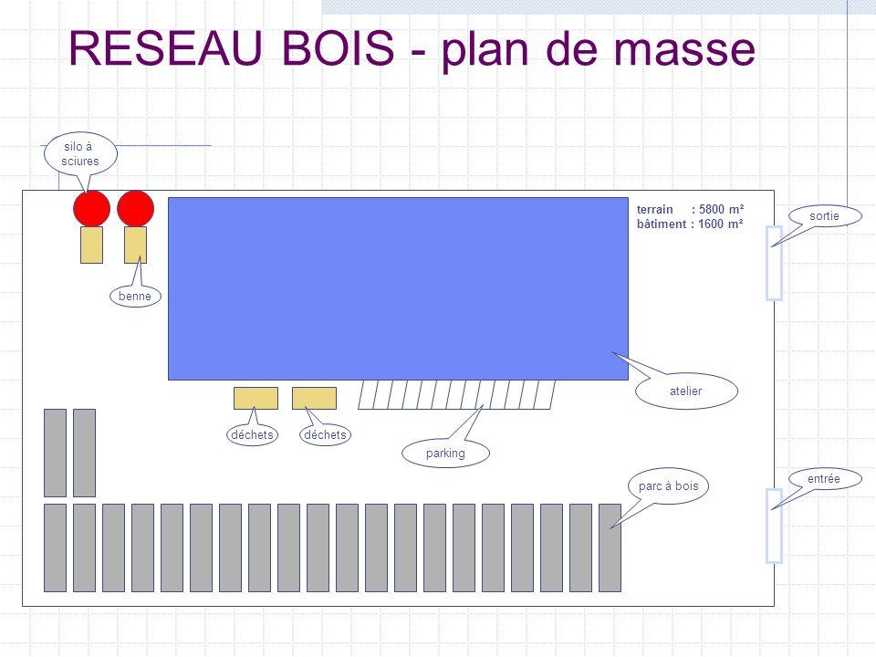 RESEAU BOIS - plan de masse sortie déchets benne silo à sciures atelier parc à bois parking terrain : 5800 m² bâtiment : 1600 m² entrée