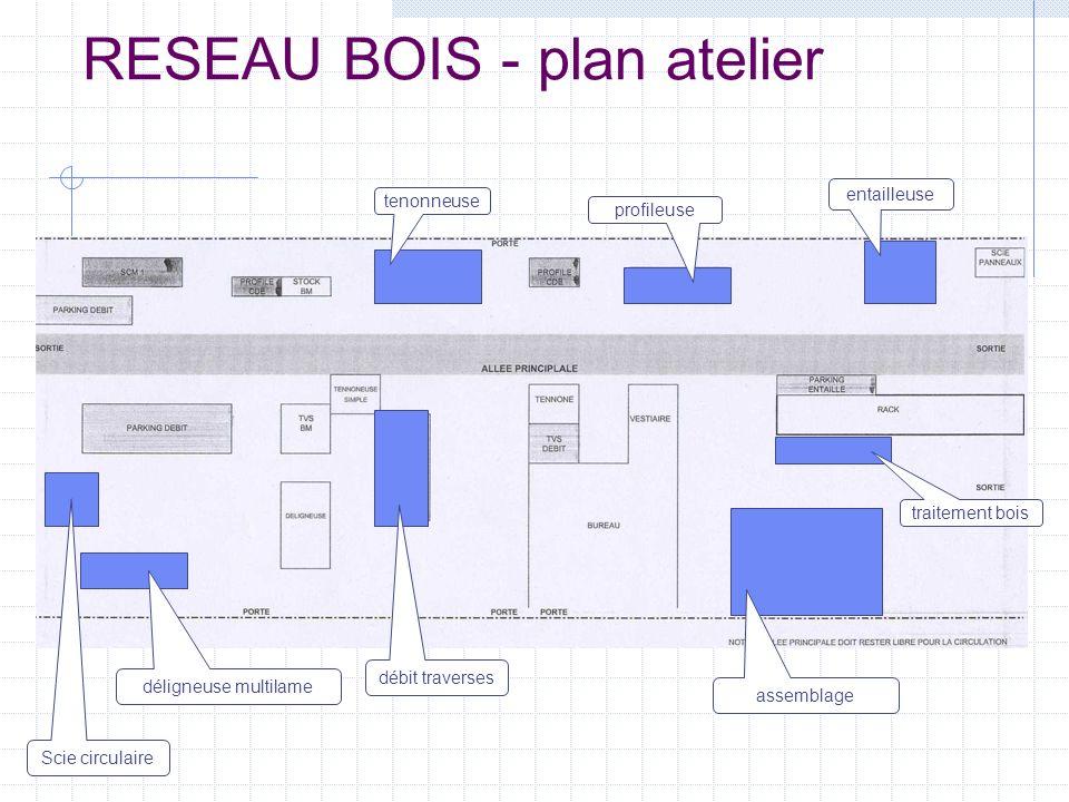 RESEAU BOIS - plan atelier tenonneuse profileuse entailleuse traitement bois assemblage débit traverses déligneuse multilame Scie circulaire