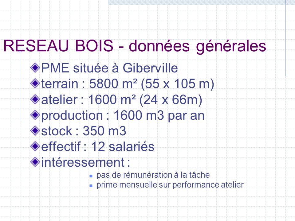 RESEAU BOIS - postes étudiés traitement des bois : traitement par trempage produit phase aqueuse « XILIX CONFORT » consommation : 1000 l/an (pompage à partir de fûts de 200 l) pièce : 100/68 mm - 10 kg production : 500 unités/jour reprises : 1 trempage, 1sortie, 1 mise en chariot niveau sonore : Leq : 86 dB(A) Peak : 98 dB valeurs d éclairement : 300 lux