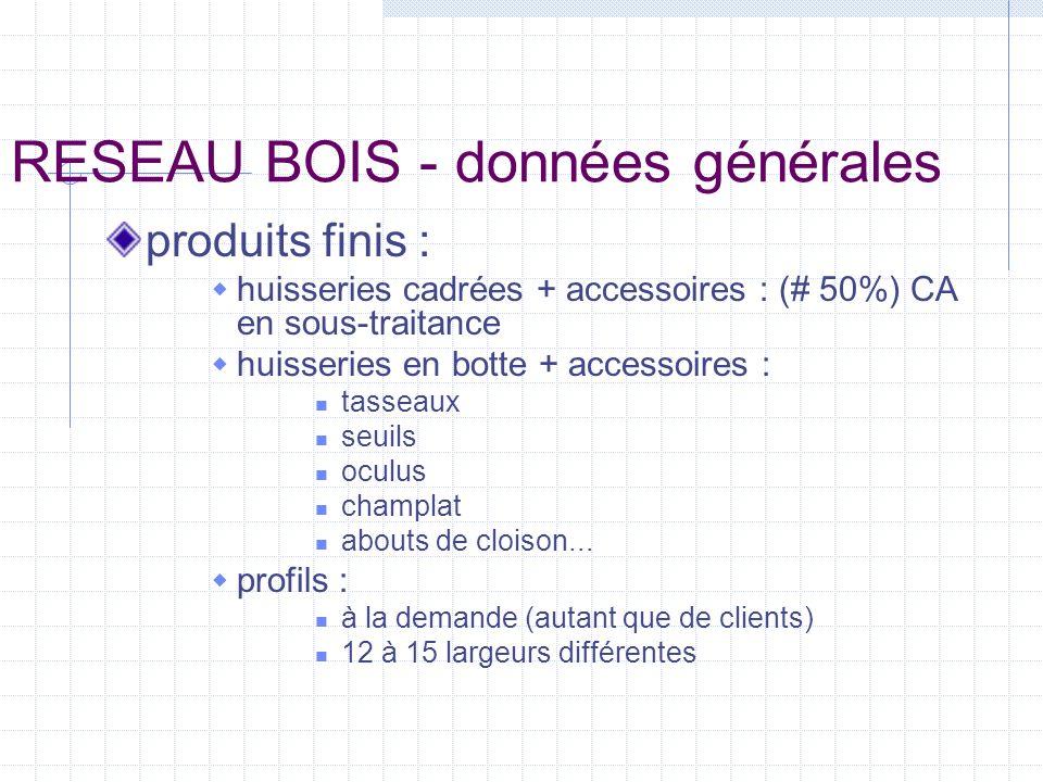 RESEAU BOIS - postes étudiés ambiance : niveau sonore : Leq : 54 dB(A) valeurs d éclairement allées : 100 à 250 lux produits recensés : produit de traitement colle PPU lubrifiants (huile et graisse minérales)