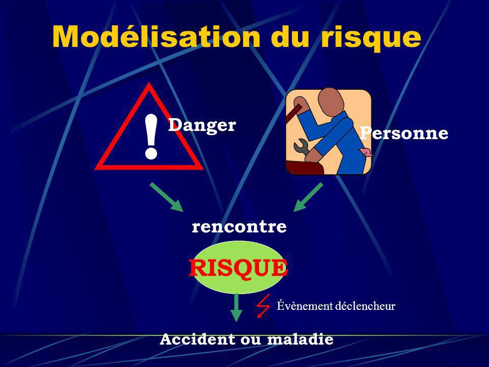 Personne ! Danger rencontre RISQUE Accident ou maladie Modélisation du risque Évènement déclencheur