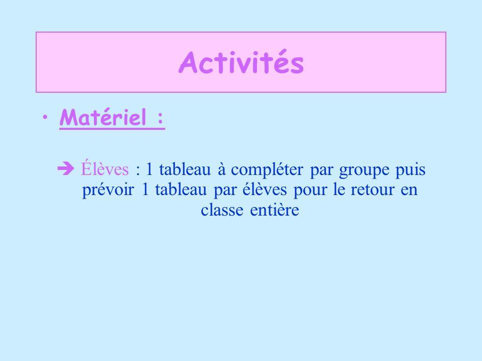 Matériel : Élèves : 1 tableau à compléter par groupe puis prévoir 1 tableau par élèves pour le retour en classe entière