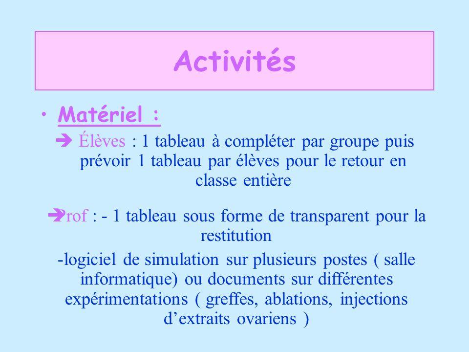 Activités Matériel : Élèves : 1 tableau à compléter par groupe puis prévoir 1 tableau par élèves pour le retour en classe entière Prof : - 1 tableau s