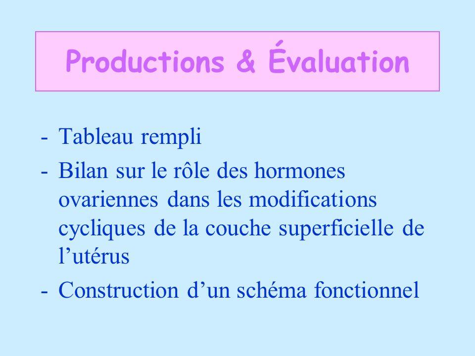 -Tableau rempli -Bilan sur le rôle des hormones ovariennes dans les modifications cycliques de la couche superficielle de lutérus -Construction dun sc