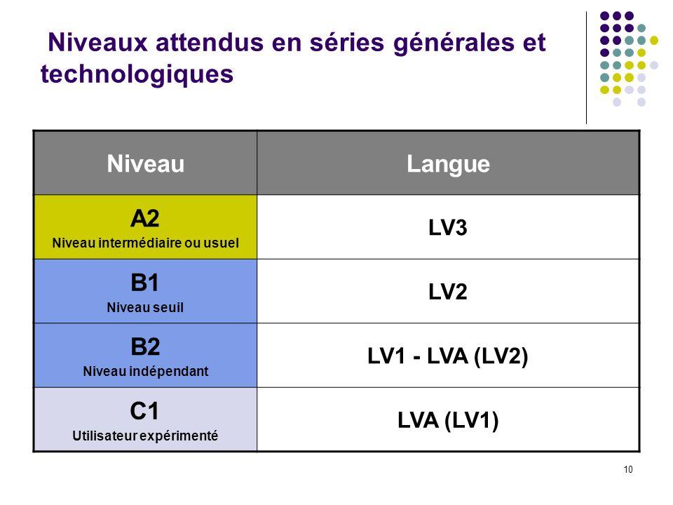 10 Niveaux attendus en séries générales et technologiques NiveauLangue A2 Niveau intermédiaire ou usuel LV3 B1 Niveau seuil LV2 B2 Niveau indépendant