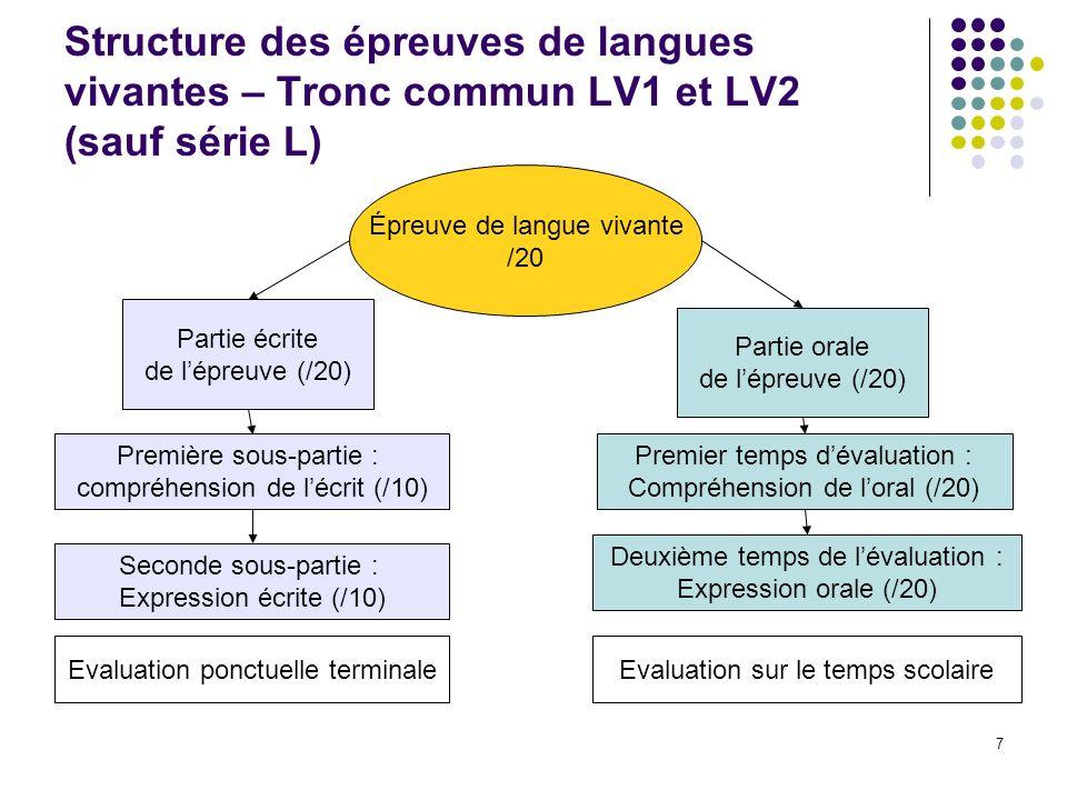 8 Structure des épreuves de langues vivantes – Série L – LV1 et LV2 Épreuve de langue vivante /20 Partie écrite de lépreuve (/20) Première sous-partie : compréhension de lécrit (/10) Seconde sous-partie : Expression écrite (/10) Partie orale de lépreuve (/20) Expression orale (/20) (LVO, LVA) Evaluation ponctuelle terminale Littérature étrangère en Langue étrangère (/20)