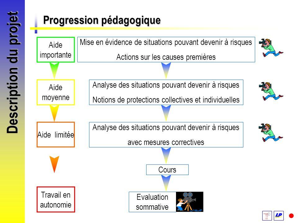 Description du projet Progression pédagogique Mise en évidence de situations pouvant devenir à risques Actions sur les causes premières Analyse des si