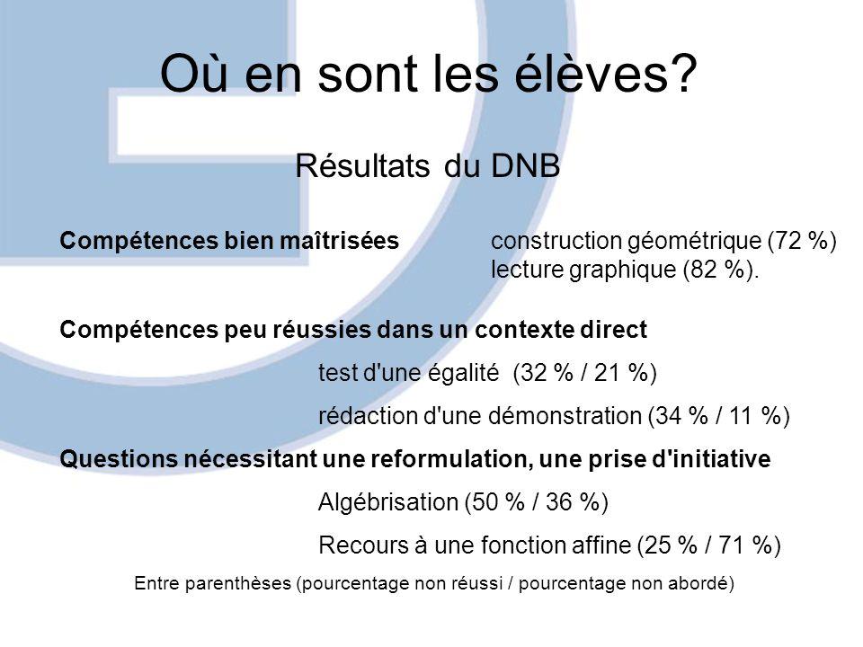 Où en sont les élèves? Résultats du DNB Compétences bien maîtriséesconstruction géométrique (72 %) lecture graphique (82 %). Compétences peu réussies
