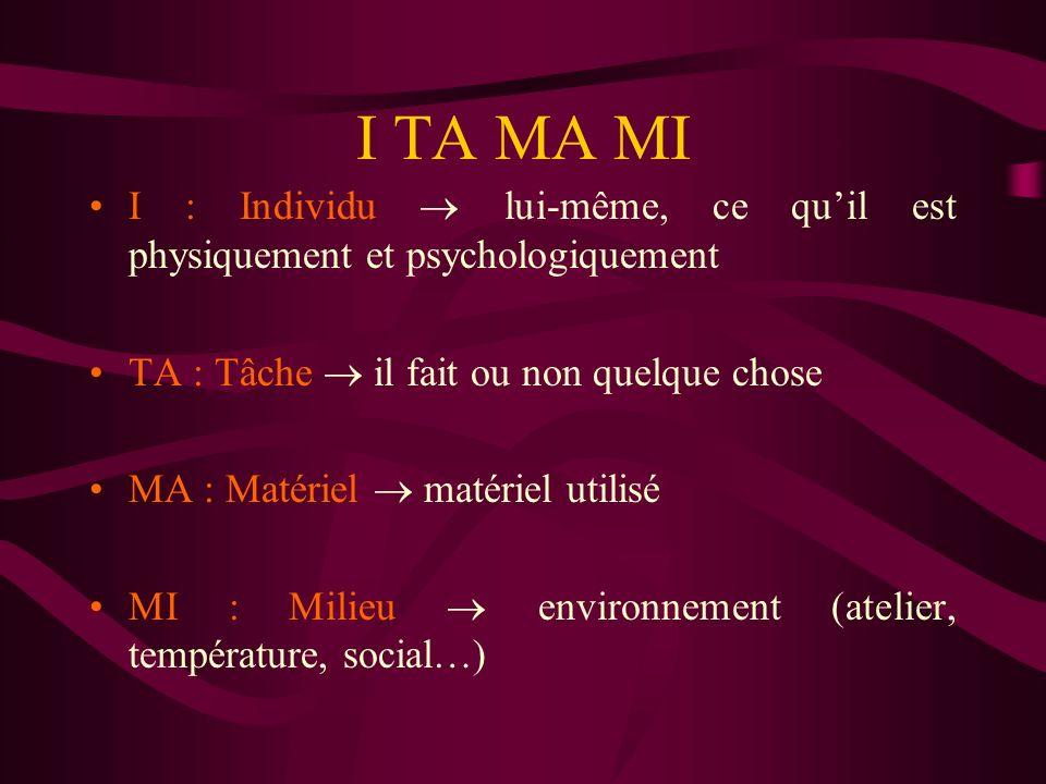 I TA MA MI I : Individu lui-même, ce quil est physiquement et psychologiquement TA : Tâche il fait ou non quelque chose MA : Matériel matériel utilisé