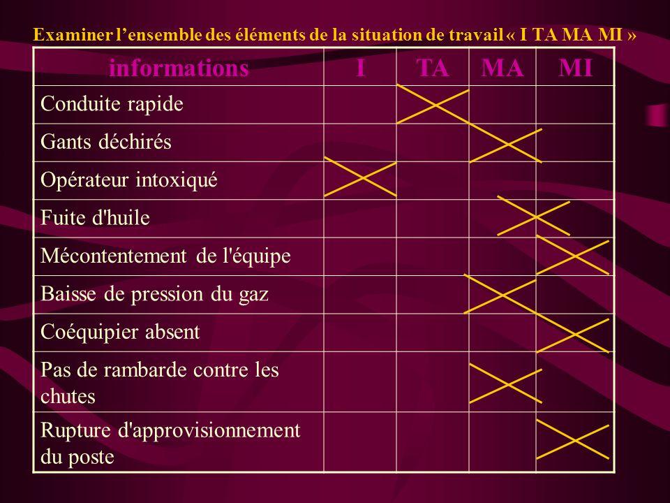 Examiner lensemble des éléments de la situation de travail « I TA MA MI » informationsITAMAMI Conduite rapide Gants déchirés Opérateur intoxiqué Fuite