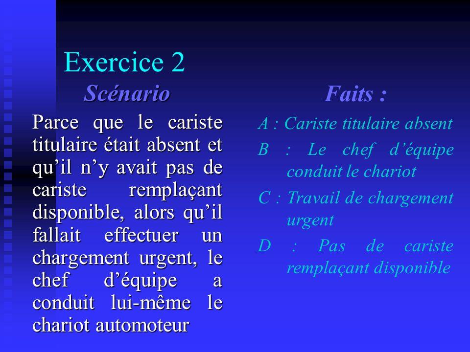 Exercice 2 solution A : Cariste titulaire absent B : Le chef déquipe conduit le chariot C : Travail de chargement urgent D : Pas de cariste remplaçant disponible