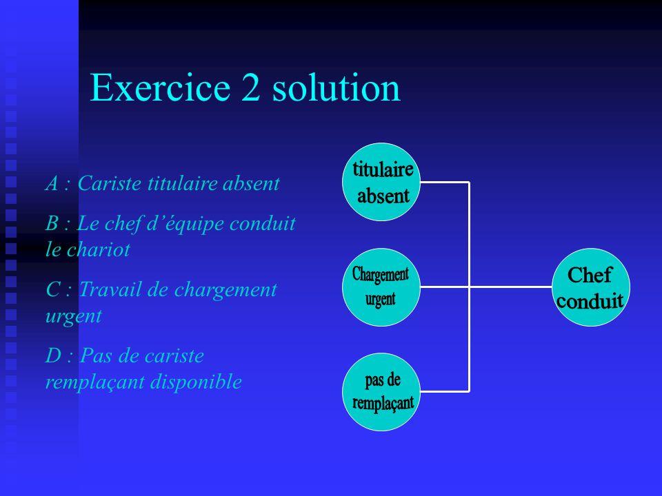 Exercice 3 Scénario Le système daération étant tombé en panne dans le local A, un dépanneur est intervenu mais du gaz sétait accumulé faute daération, comme le dépanneur ne portait pas dappareil respiratoire, il fut intoxiqué Faits : A : Accumulation de gaz B : Aération en panne C : Intoxication du dépanneur D : Intervention du dépanneur E : Le dépanneur ne portait pas dappareil respiratoire