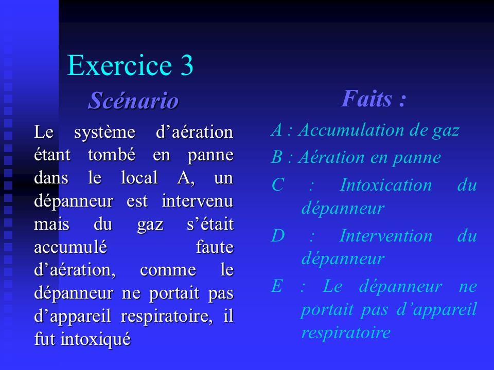 Exercice 3 solution A : Accumulation de gaz B : Aération en panne C : Intoxication du dépanneur D : Intervention du dépanneur E : Le dépanneur ne portait pas dappareil respiratoire
